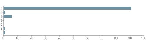 Chart?cht=bhs&chs=500x140&chbh=10&chco=6f92a3&chxt=x,y&chd=t:91,1,6,0,0,1,1&chm=t+91%,333333,0,0,10|t+1%,333333,0,1,10|t+6%,333333,0,2,10|t+0%,333333,0,3,10|t+0%,333333,0,4,10|t+1%,333333,0,5,10|t+1%,333333,0,6,10&chxl=1:|other|indian|hawaiian|asian|hispanic|black|white